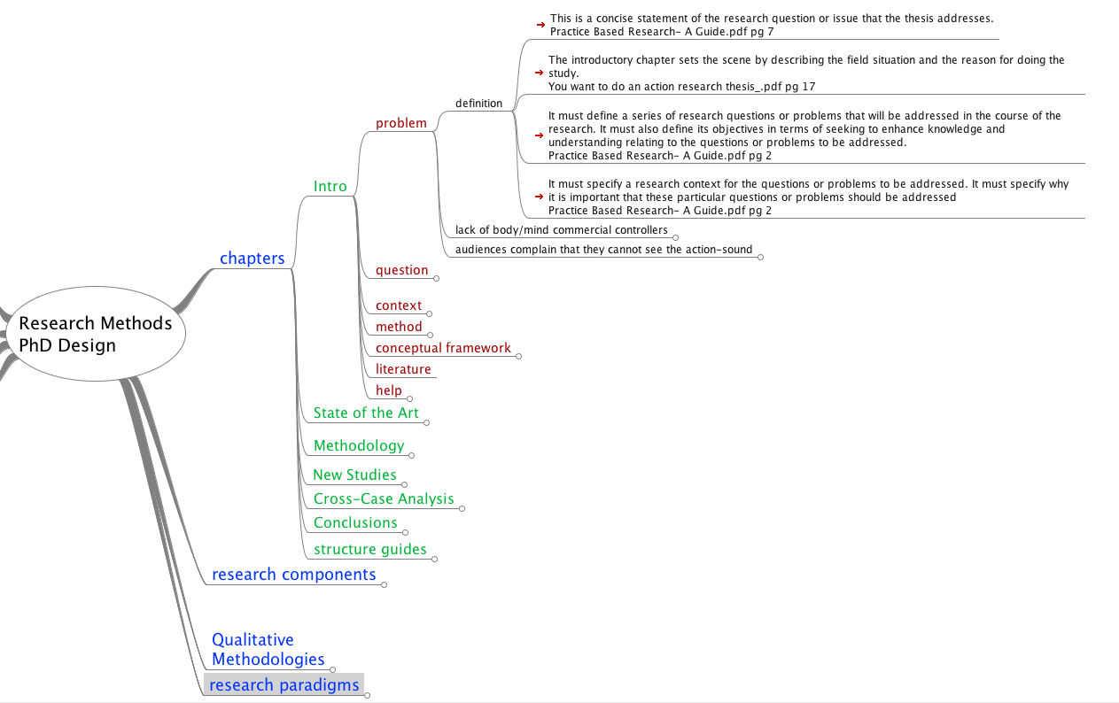 Dissertation Writing Tips - Part 2: Mind Maps And Conceptual Maps - Graviton