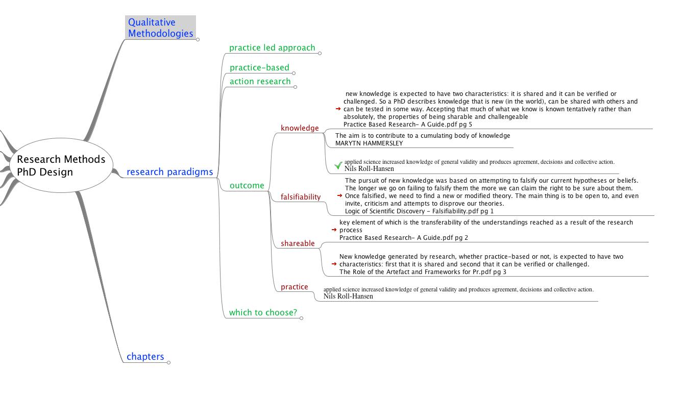 Mind Map Dissertation Thesis Tips - Graviton